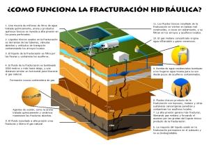 Cómo funciona la fracturación hidrológica