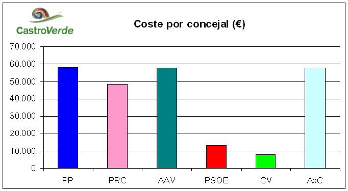 CosteporConcejal 2012 grafico