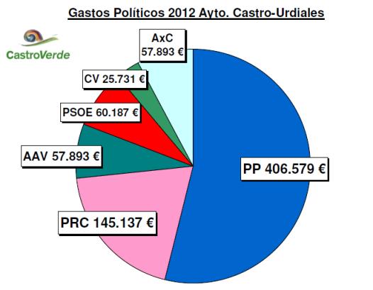 SUELDOS POLÍTICOS 2012 grafico
