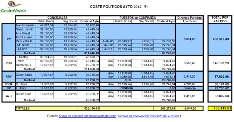 SUELDOS_POLÍTICOS_2012