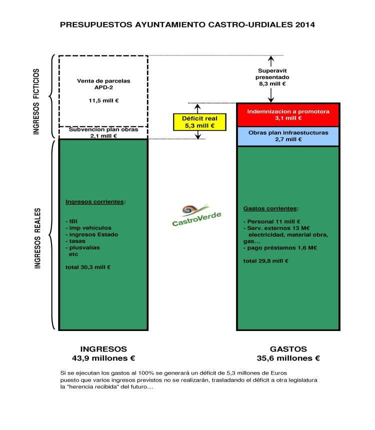 20140401 grafico presupuestos 2014 - vertical