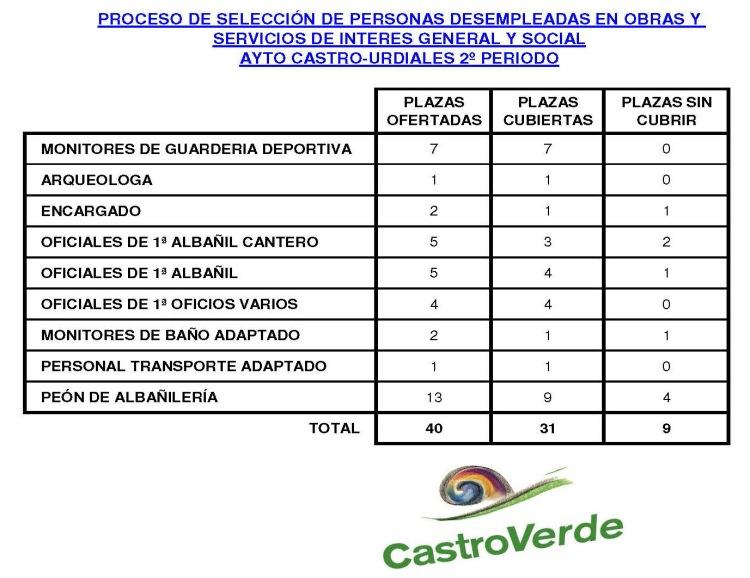 2014-05-28 Seleccion parados Ayto Corp Locales