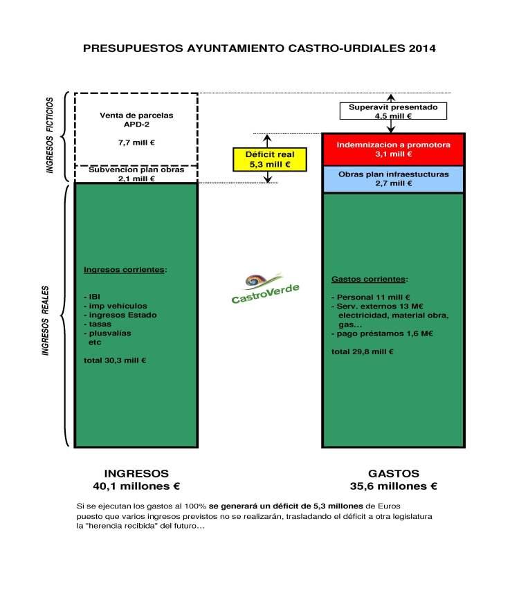 grafico presupuestos 2014 tras reparos