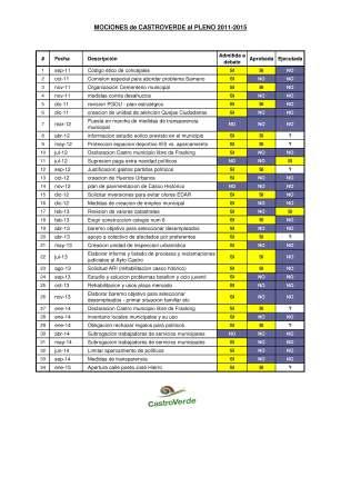 listado mociones CV 2011-2015