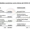 CastroVerde insta al equipo de gobierno a crear un paquete de ayudas de 3 millones para amortiguar el impacto de laCOVID-19